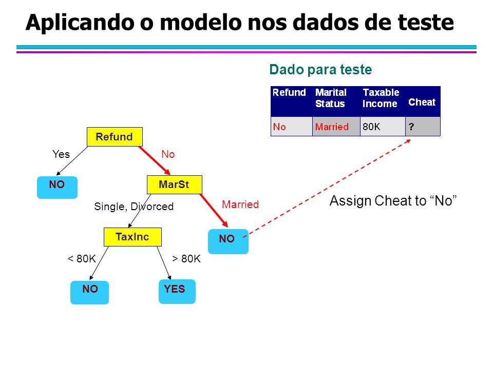 Aplicando o modelo nos dados de teste Refund MarSt TaxInc YES NO YesNo Married Single, Divorced < 80K> 80K Assign Cheat to No Dado para teste