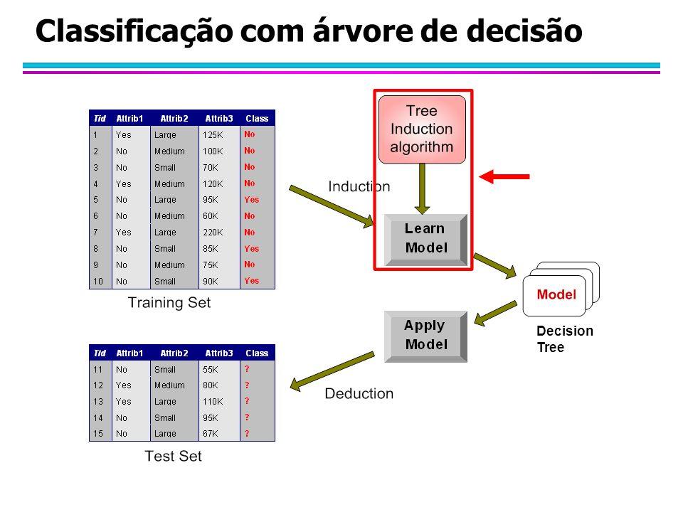 Classificação com árvore de decisão Decision Tree