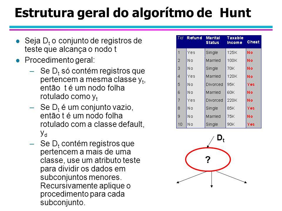 Estrutura geral do algorítmo de Hunt l Seja D t o conjunto de registros de teste que alcança o nodo t l Procedimento geral: –Se D t só contém registros que pertencem a mesma classe y t, então t é um nodo folha rotulado como y t –Se D t é um conjunto vazio, então t é um nodo folha rotulado com a classe default, y d –Se D t contém registros que pertencem a mais de uma classe, use um atributo teste para dividir os dados em subconjuntos menores.