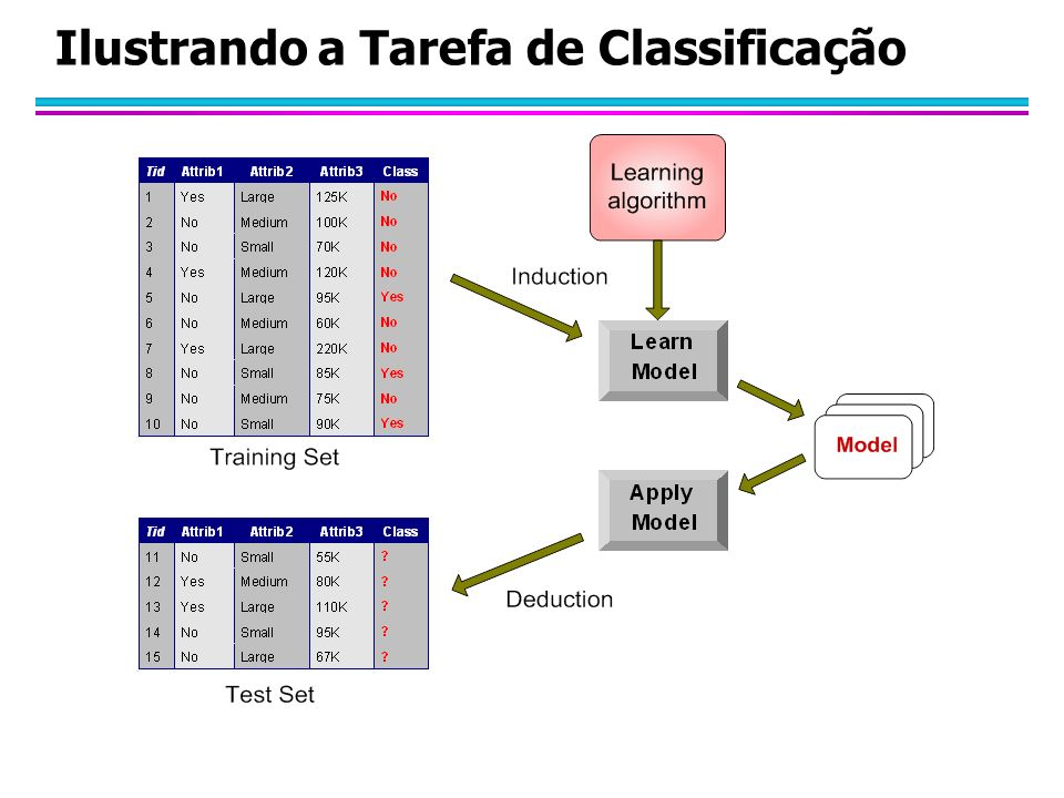 Ilustrando a Tarefa de Classificação