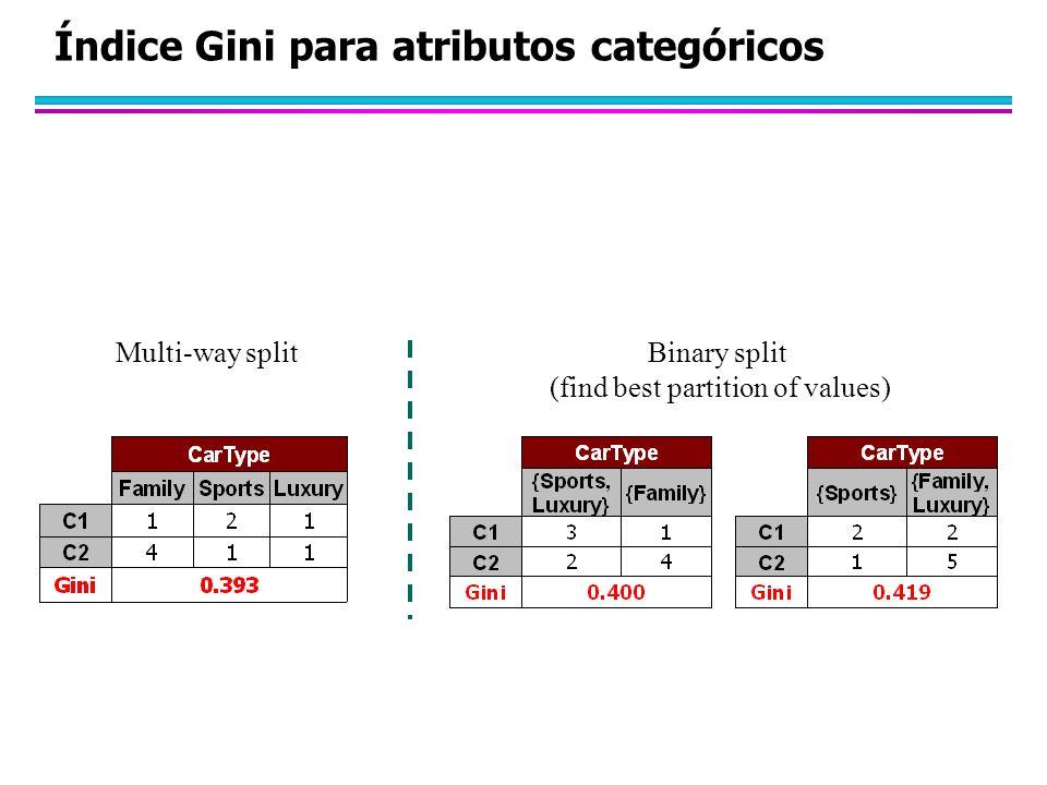 Índice Gini para atributos categóricos Multi-way splitBinary split (find best partition of values)