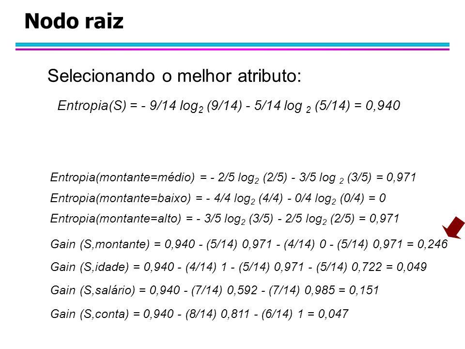 Nodo raiz Selecionando o melhor atributo: Entropia(S) = - 9/14 log 2 (9/14) - 5/14 log 2 (5/14) = 0,940 Entropia(montante=médio) = - 2/5 log 2 (2/5) - 3/5 log 2 (3/5) = 0,971 Entropia(montante=baixo) = - 4/4 log 2 (4/4) - 0/4 log 2 (0/4) = 0 Entropia(montante=alto) = - 3/5 log 2 (3/5) - 2/5 log 2 (2/5) = 0,971 Gain (S,montante) = 0,940 - (5/14) 0,971 - (4/14) 0 - (5/14) 0,971 = 0,246 Gain (S,idade) = 0,940 - (4/14) 1 - (5/14) 0,971 - (5/14) 0,722 = 0,049 Gain (S,salário) = 0,940 - (7/14) 0,592 - (7/14) 0,985 = 0,151 Gain (S,conta) = 0,940 - (8/14) 0,811 - (6/14) 1 = 0,047