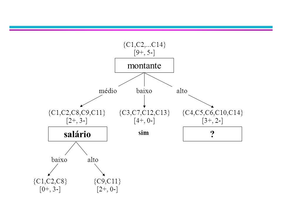 montante médiobaixoalto ?salário sim {C1,C2,...C14} [9+, 5-] {C1,C2,C8,C9,C11} [2+, 3-] {C3,C7,C12,C13} [4+, 0-] {C4,C5,C6,C10,C14} [3+, 2-] baixoalto {C1,C2,C8} [0+, 3-] {C9,C11} [2+, 0-]