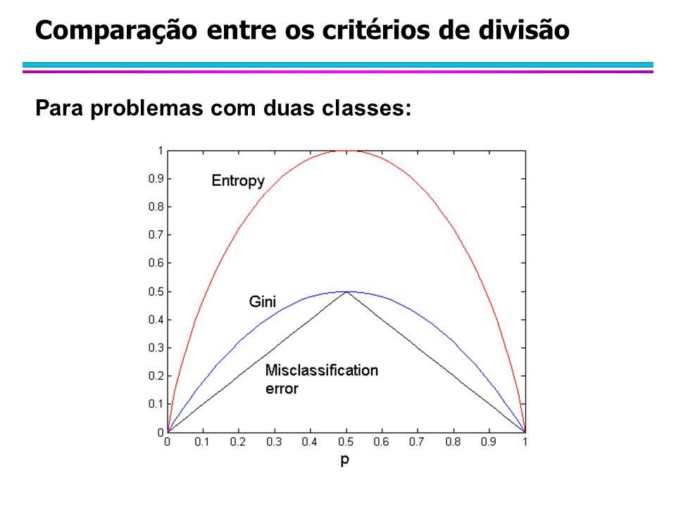 Comparação entre os critérios de divisão Para problemas com duas classes: