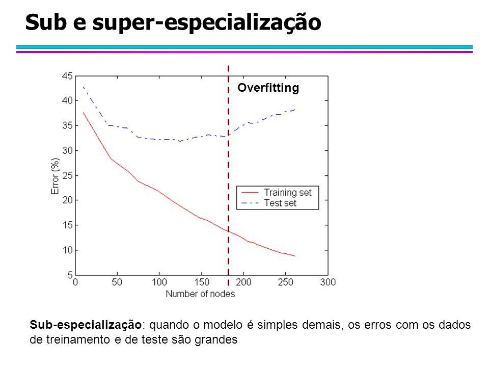 Sub e super-especialização Overfitting Sub-especialização: quando o modelo é simples demais, os erros com os dados de treinamento e de teste são grandes