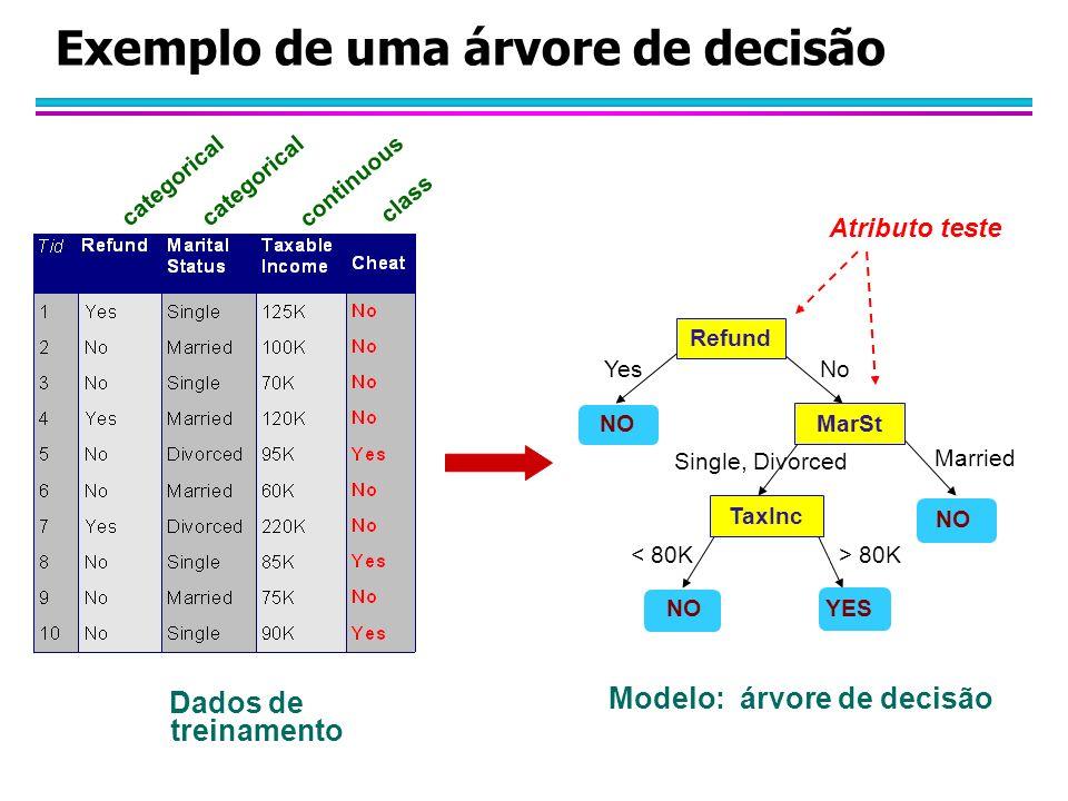 Exemplo de uma árvore de decisão categorical continuous class Refund MarSt TaxInc YES NO YesNo Married Single, Divorced < 80K> 80K Atributo teste Dados de treinamento Modelo: árvore de decisão
