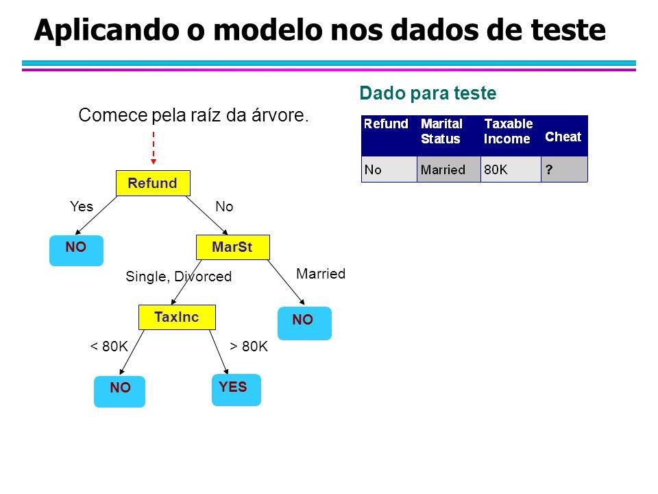 Aplicando o modelo nos dados de teste Refund MarSt TaxInc YES NO YesNo Married Single, Divorced < 80K> 80K Comece pela raíz da árvore.