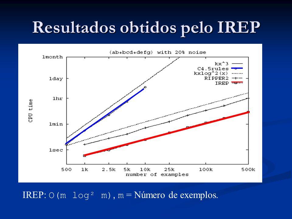 Resultados obtidos pelo IREP Apresentar os gráficos aqui Apresentar os gráficos aqui IREP: O(m log² m), m = Número de exemplos.