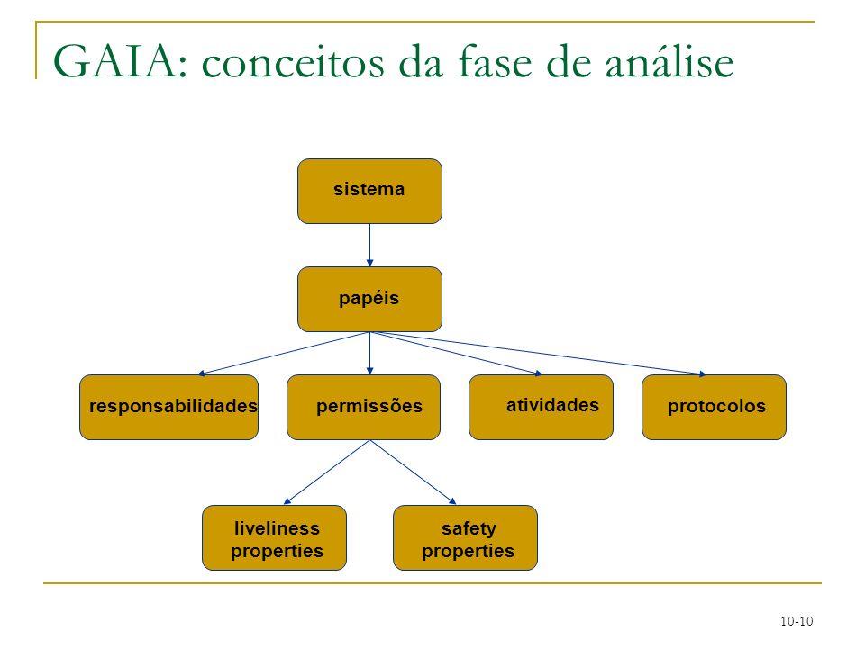 10-10 GAIA: conceitos da fase de análise sistema papéis responsabilidades atividades protocolos safety properties liveliness properties permissões