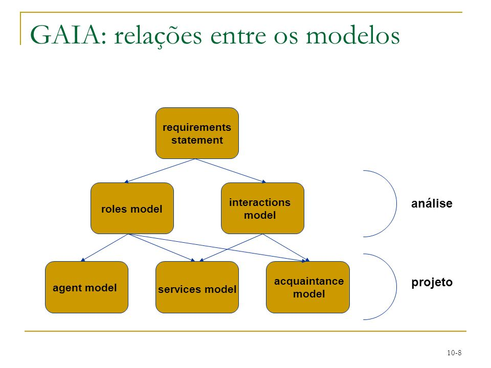 10-8 GAIA: relações entre os modelos analysis design requirements statement roles model interactions model agent model services model acquaintance mod
