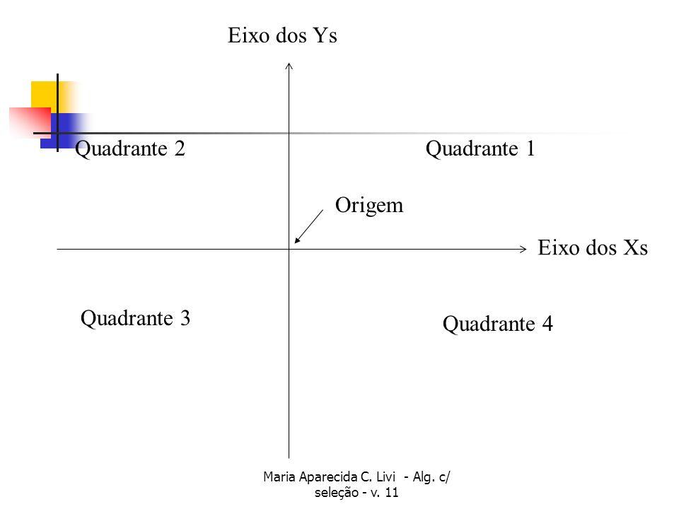 Maria Aparecida C.Livi - Alg. c/ seleção - v. 11 Passos do Algoritmo Leitura dos valores de x e y.