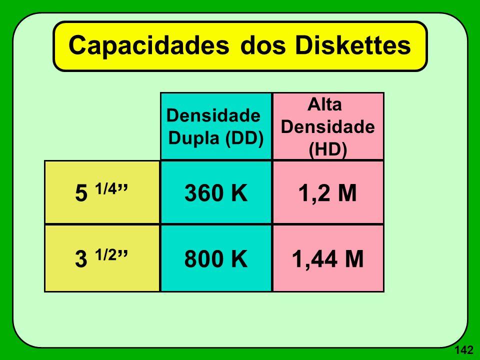 142 Capacidades dos Diskettes 5 1/4 3 1/2 800 K 360 K Densidade Dupla (DD) 1,44 M 1,2 M Alta Densidade (HD)