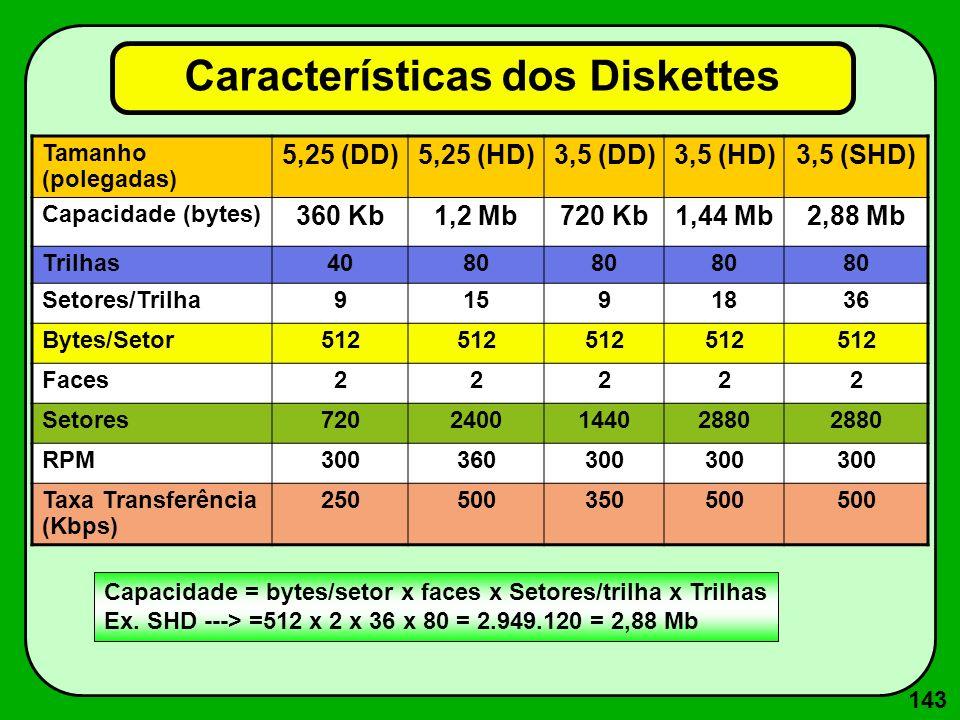 143 Características dos Diskettes Tamanho (polegadas) 5,25 (DD)5,25 (HD)3,5 (DD)3,5 (HD)3,5 (SHD) Capacidade (bytes) 360 Kb1,2 Mb720 Kb1,44 Mb2,88 Mb