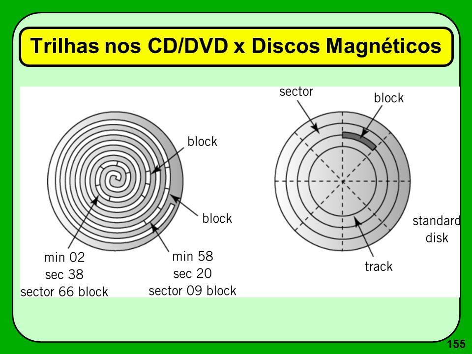 155 Trilhas nos CD/DVD x Discos Magnéticos