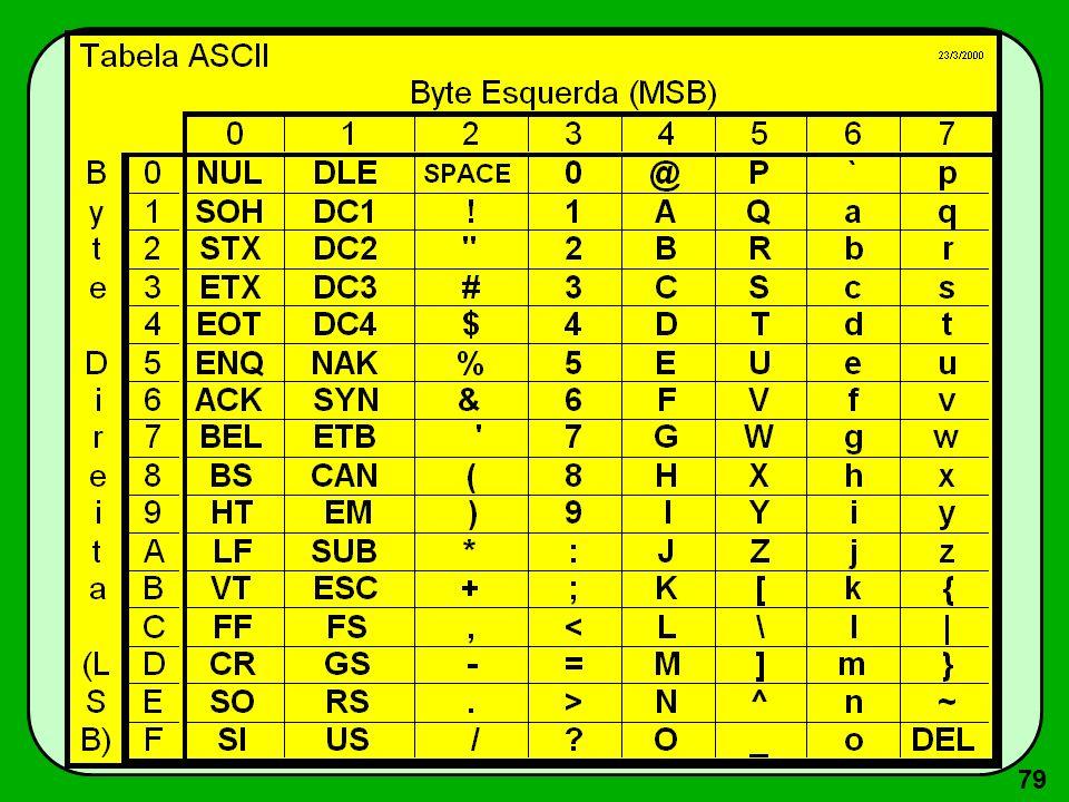 80 Conversão de Sistemas de Numeração Da base 2 para base 10: exemplo: (101101110) 2 = ( .