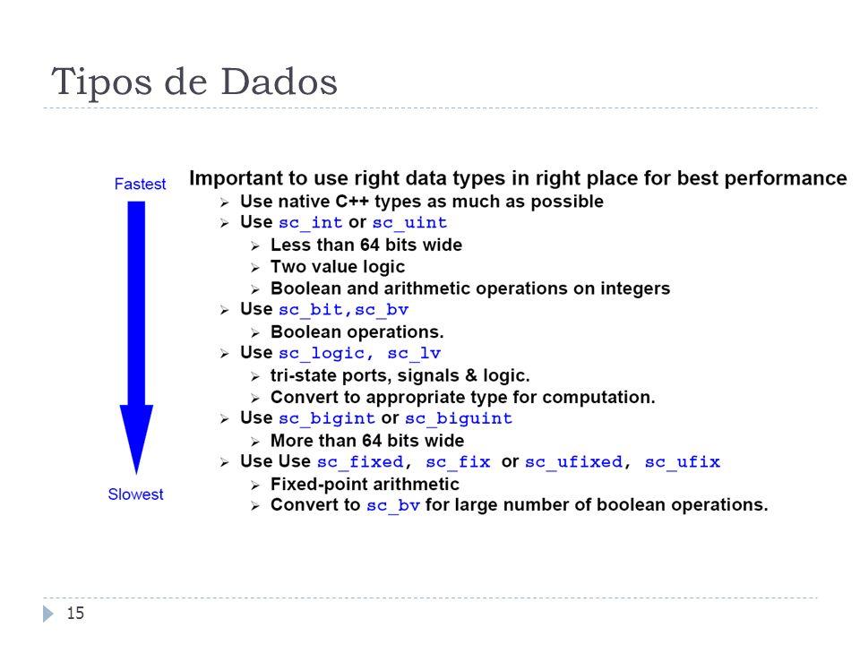 FEDERAL UNIVERSITY OF RIO GRANDE DO SUL Tipos de Dados 15