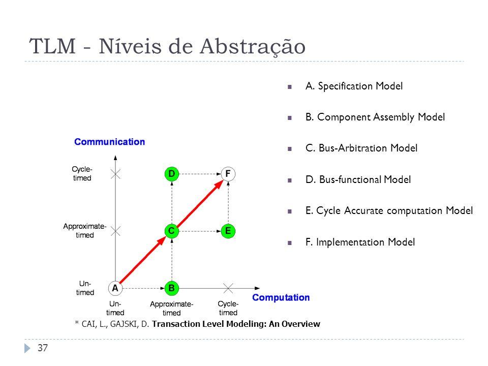 FEDERAL UNIVERSITY OF RIO GRANDE DO SUL TLM - Níveis de Abstração 37 A.