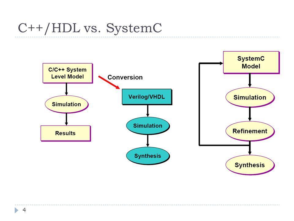 FEDERAL UNIVERSITY OF RIO GRANDE DO SUL C++/HDL vs. SystemC 4