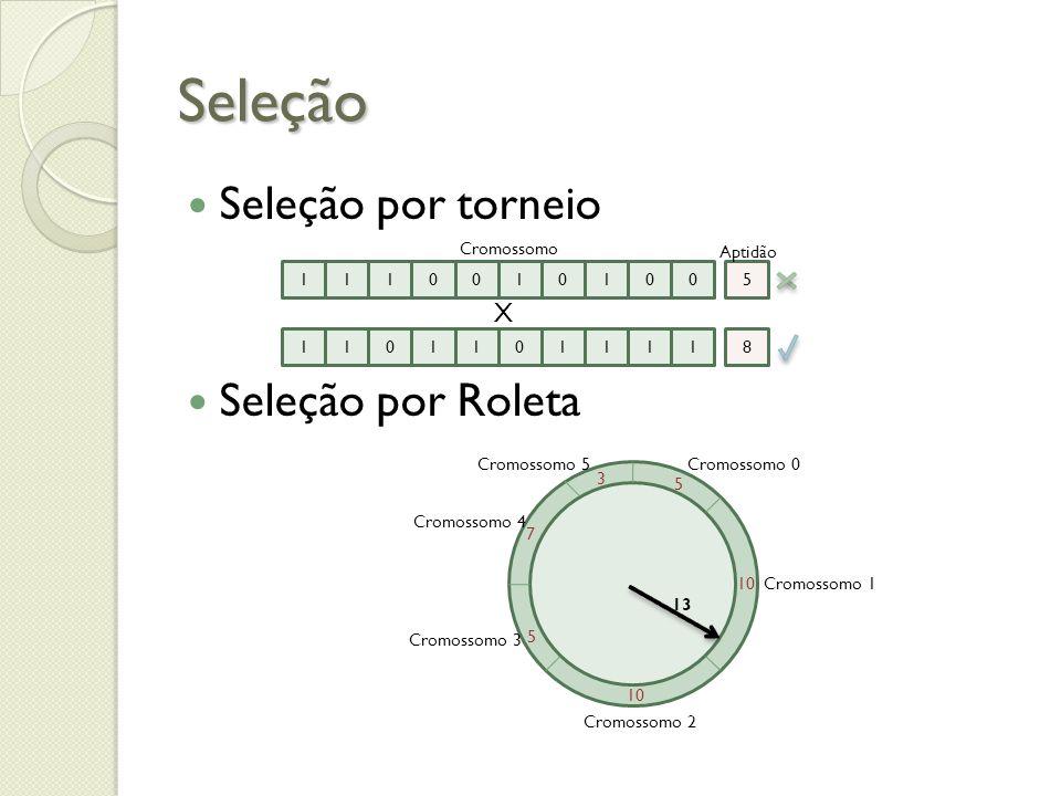 Seleção Seleção por torneio Seleção por Roleta 1110010100 1101101111 5 8 Cromossomo Aptidão X 5 10 5 7 3 Cromossomo 0 Cromossomo 1 Cromossomo 2 Cromos