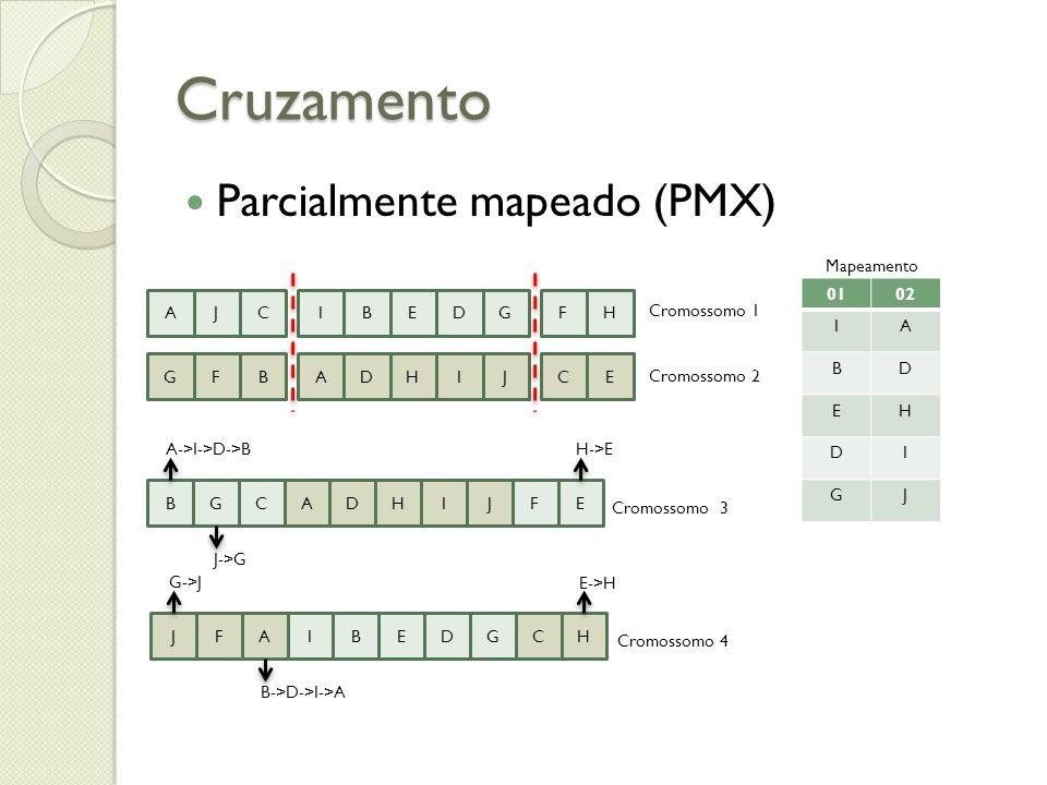 Cruzamento Parcialmente mapeado (PMX) AJCIBEDGFH GFBADHIJCE Cromossomo 1 Cromossomo 2 Mapeamento 0102 IA BD EH DI GJ ADHIJBGCFE IBEDGJFACH A->I->D->B