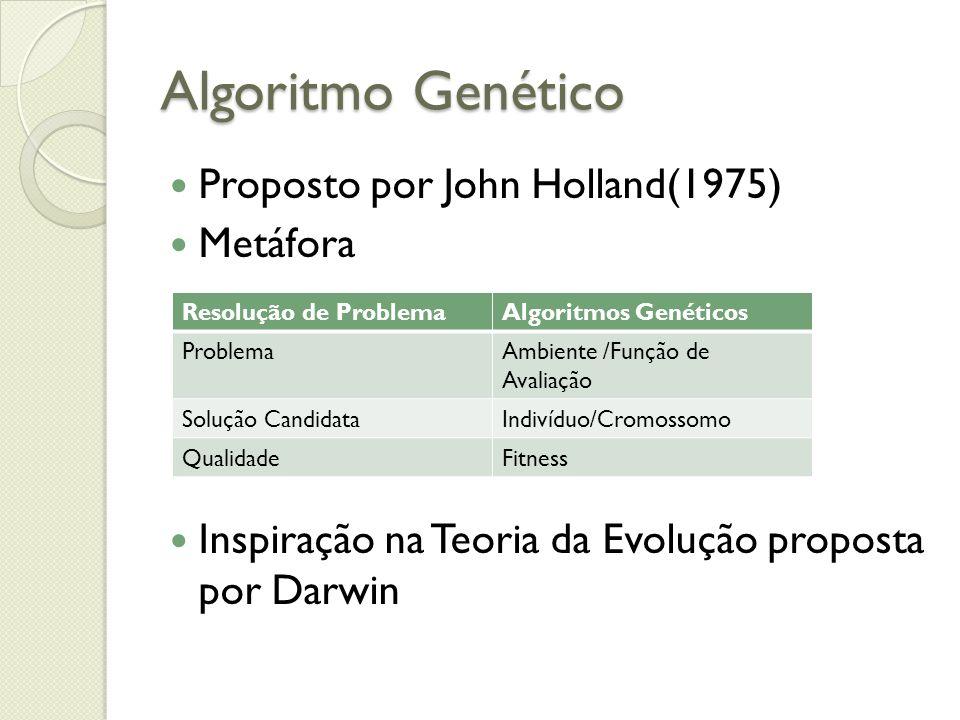 Proposto por John Holland(1975) Metáfora Inspiração na Teoria da Evolução proposta por Darwin Resolução de ProblemaAlgoritmos Genéticos ProblemaAmbien