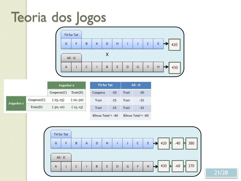 Teoria dos Jogos 21/28 380-40 -60370 420 430 420 430