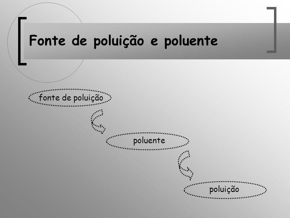 Fonte de poluição e poluente poluição poluente fonte de poluição