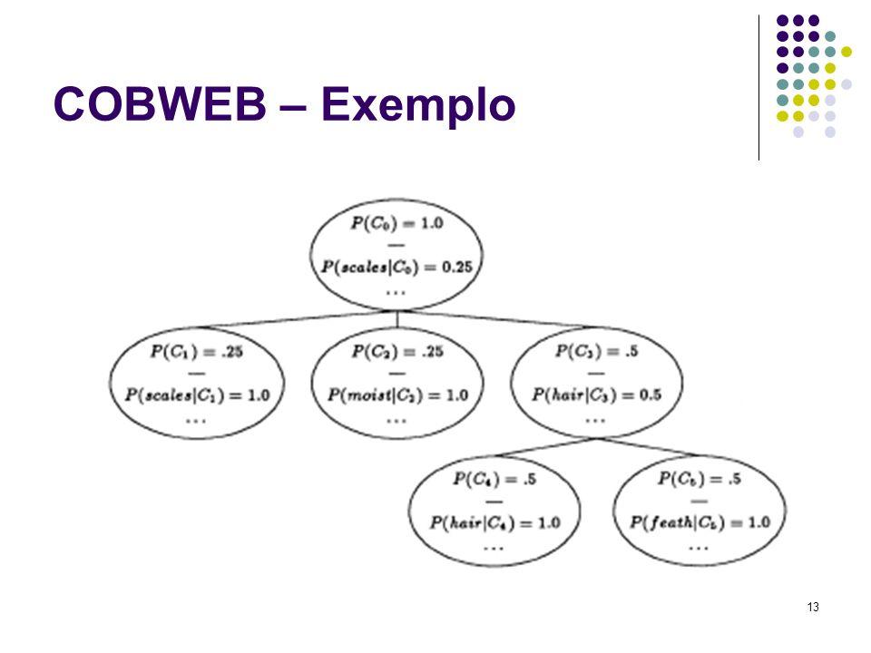 13 COBWEB – Exemplo