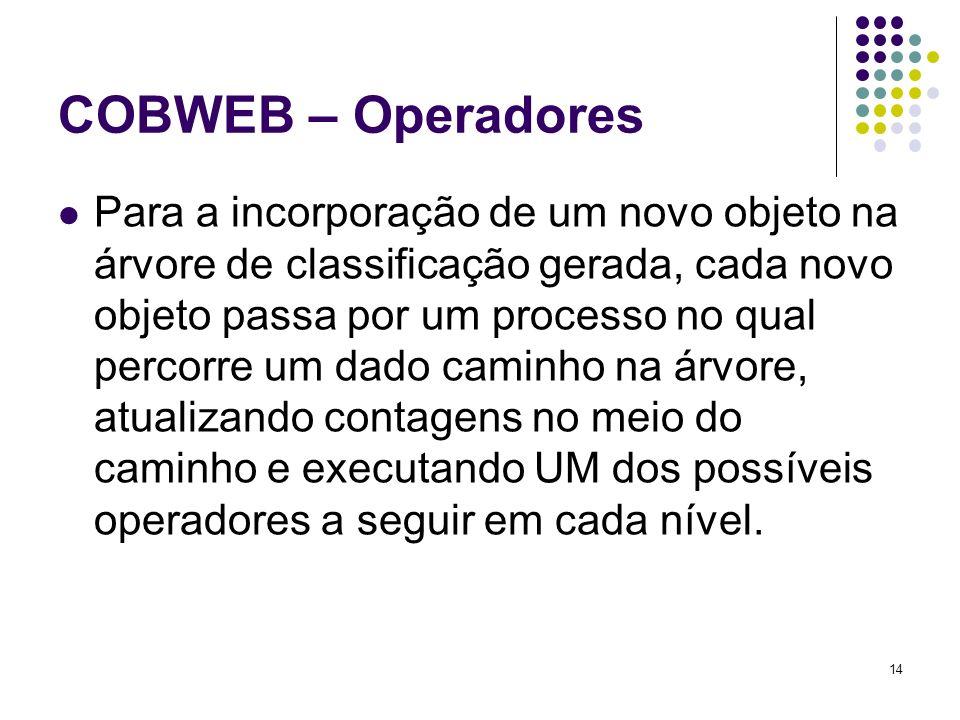 14 COBWEB – Operadores Para a incorporação de um novo objeto na árvore de classificação gerada, cada novo objeto passa por um processo no qual percorr