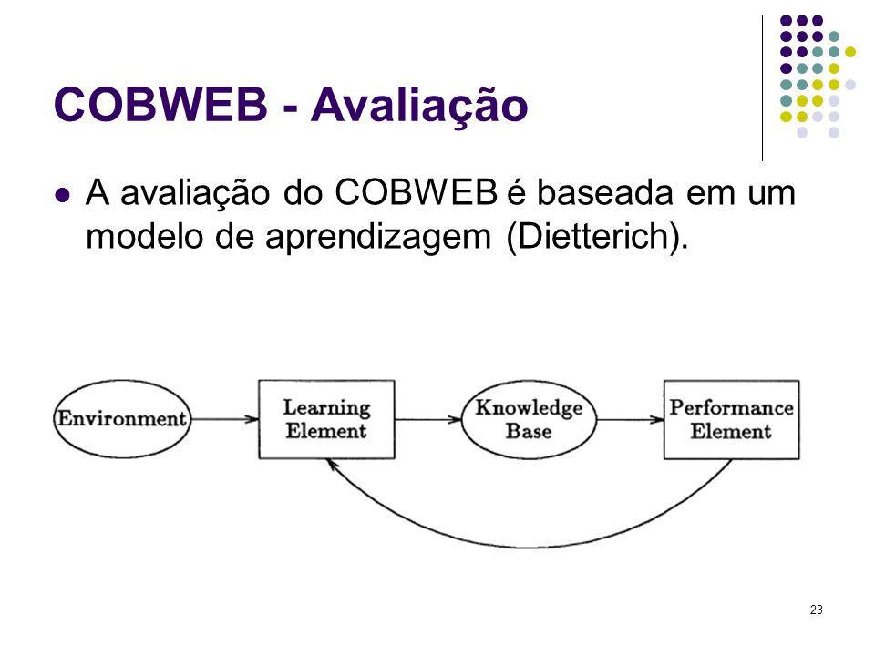 COBWEB - Avaliação A avaliação do COBWEB é baseada em um modelo de aprendizagem (Dietterich). 23