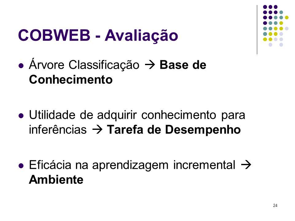 COBWEB - Avaliação Árvore Classificação Base de Conhecimento Utilidade de adquirir conhecimento para inferências Tarefa de Desempenho Eficácia na apre