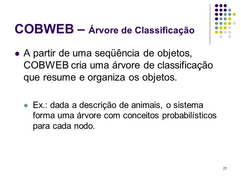 COBWEB – Árvore de Classificação A partir de uma seqüência de objetos, COBWEB cria uma árvore de classificação que resume e organiza os objetos. Ex.: