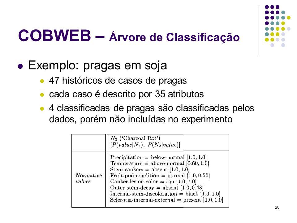 28 COBWEB – Árvore de Classificação Exemplo: pragas em soja 47 históricos de casos de pragas cada caso é descrito por 35 atributos 4 classificadas de pragas são classificadas pelos dados, porém não incluídas no experimento