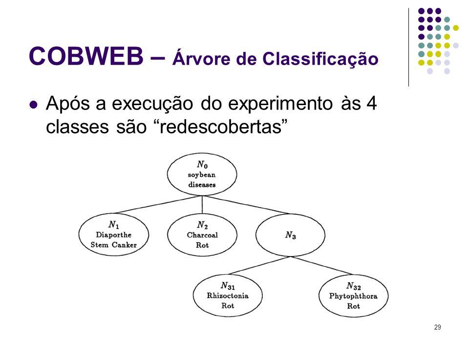Após a execução do experimento às 4 classes são redescobertas 29 COBWEB – Árvore de Classificação
