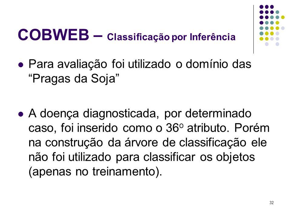 Para avaliação foi utilizado o domínio das Pragas da Soja A doença diagnosticada, por determinado caso, foi inserido como o 36 o atributo.