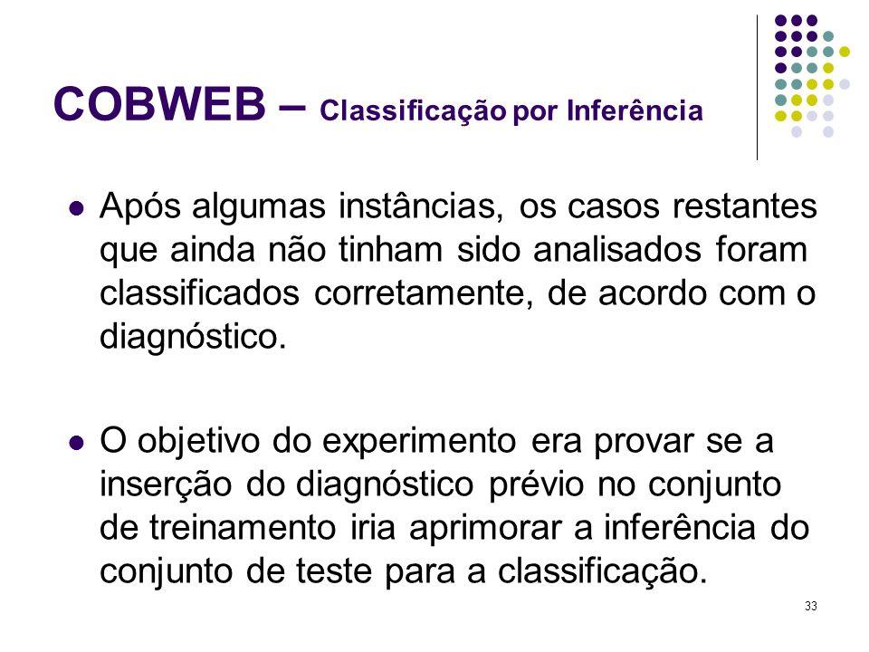 33 COBWEB – Classificação por Inferência Após algumas instâncias, os casos restantes que ainda não tinham sido analisados foram classificados corretamente, de acordo com o diagnóstico.