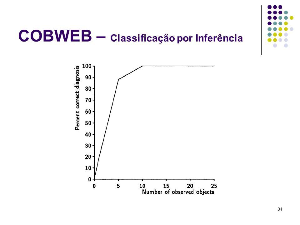 34 COBWEB – Classificação por Inferência