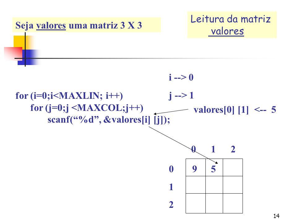 13 Int valores [MAXLIN][MAXCOL]; for (i=0;i<MAXLIN; i++) for (j=0;j <MAXCOL;j++) scanf(%d, &valores[i] [j]); 0 1 2 012012 i --> 0 j --> 0 9 valores[0]