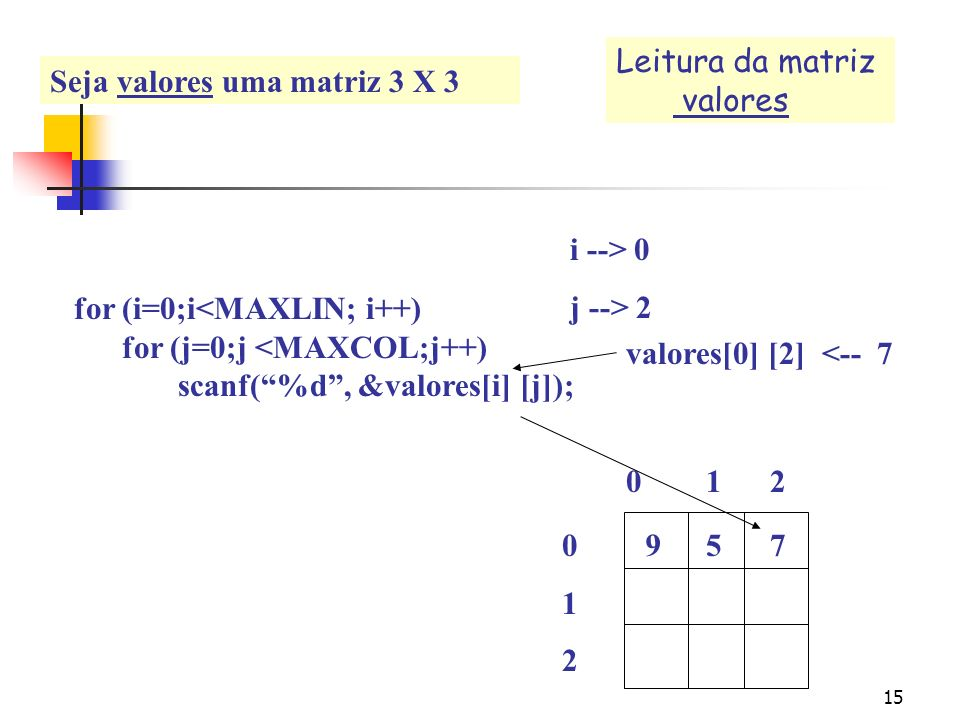 14 for (i=0;i<MAXLIN; i++) for (j=0;j <MAXCOL;j++) scanf(%d, &valores[i] [j]); 0 1 2 012012 i --> 0 j --> 1 9 valores[0] [1] <-- 5 5 Leitura da matriz