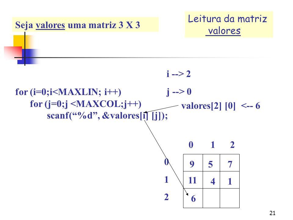 20 for (i=0;i<MAXLIN; i++) for (j=0;j <MAXCOL;j++) scanf(%d, & valores[i] [j]); 0 1 2 012012 i --> 1 j --> 3 957 11 41 (fim do for j) Leitura da matri
