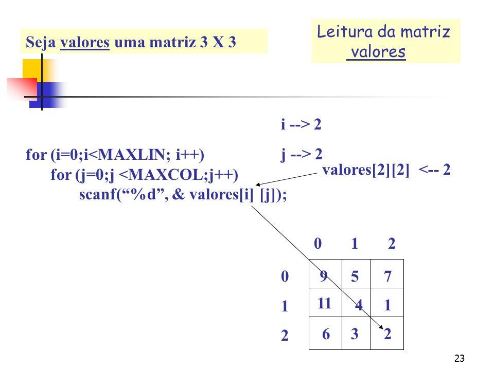 22 for (i=0;i<MAXLIN; i++) for (j=0;j <MAXCOL;j++) scanf(%d, & valores[i] [j]); 0 1 2 012012 i --> 2 j --> 1 957 11 valores[2][1] <-- 3 41 63 Leitura