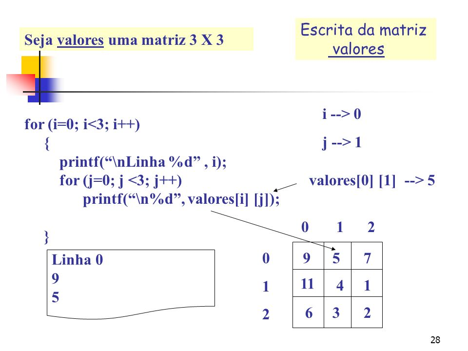 27 for (i=0; i<3; i++) { printf(\nLinha %d, i); for (j=0; j <3; j++) printf(\n%d, valores[i] [j]); } Escrita dos elementos da matriz valores i --> 0 j