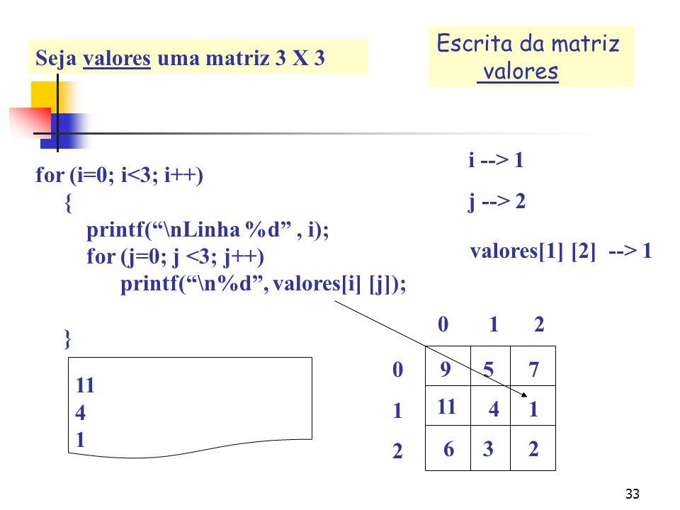32 for (i=0; i< 3; i++) { printf(\nLinha %d, i); for (j=0; j <3; j++) printf(\n%d, valores[i] [j]); } i --> 1 j --> 1 Linha 1 11 4 valores[1] [1] -->