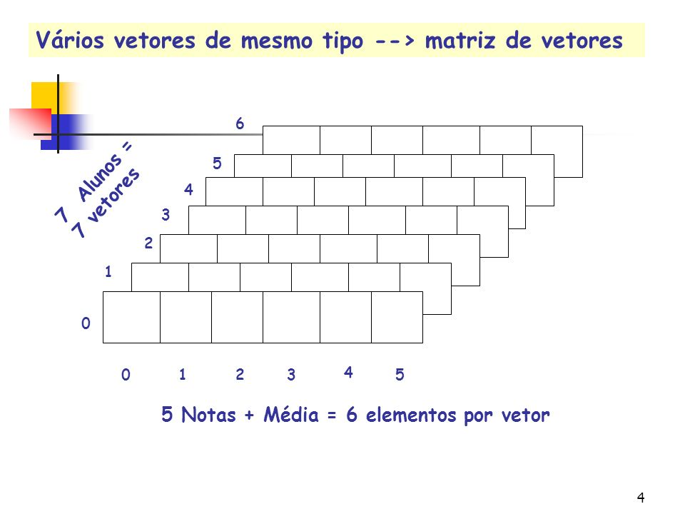 24 for (i=0;i<MAXLIN; i++) for (j=0;j <MAXCOL;j++) scanf(%d, & valores[i] [j]); 0 1 2 012012 i --> 2 j --> 3 957 11 41 632 (fim do for j) Leitura da matriz valores Seja valores uma matriz 3 X 3
