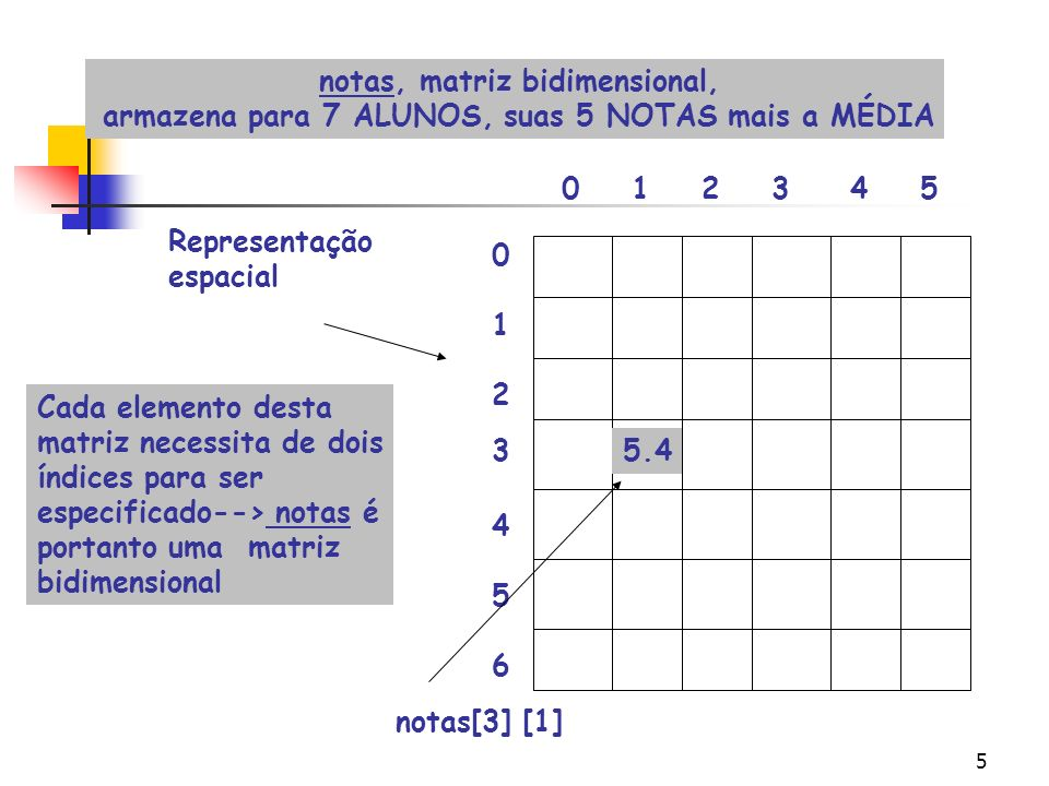 5 015342 0 1 2 3 4 5 6 notas, matriz bidimensional, armazena para 7 ALUNOS, suas 5 NOTAS mais a MÉDIA Representação espacial Cada elemento desta matriz necessita de dois índices para ser especificado--> notas é portanto uma matriz bidimensional 5.4 notas[3] [1]