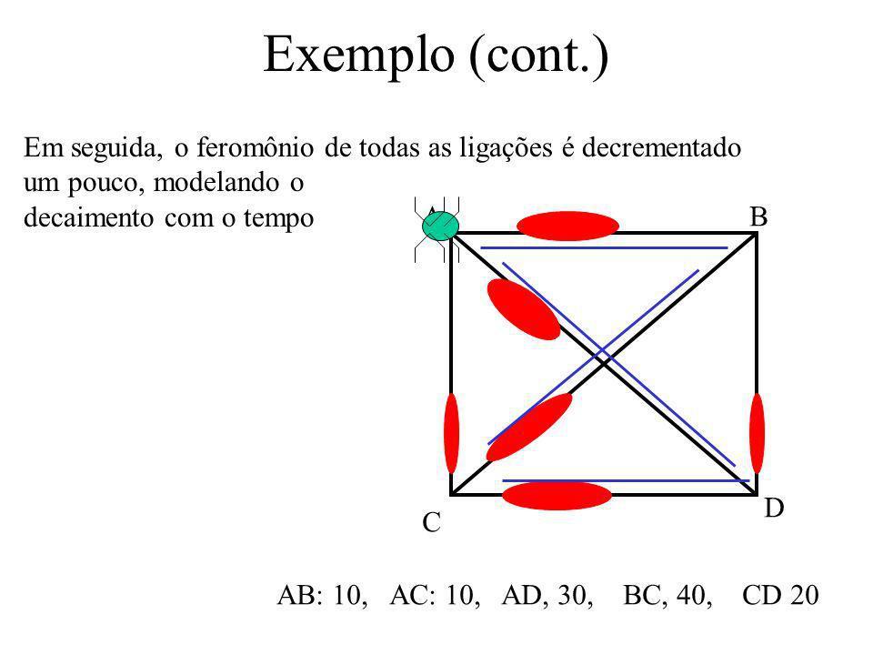 Exemplo (cont.) AB C D AB: 10, AC: 10, AD, 30, BC, 40, CD 20 Portanto, ela terminou o seu trajeto, tendo usado a seguinte rota: BC, CD, and DA. AB é a
