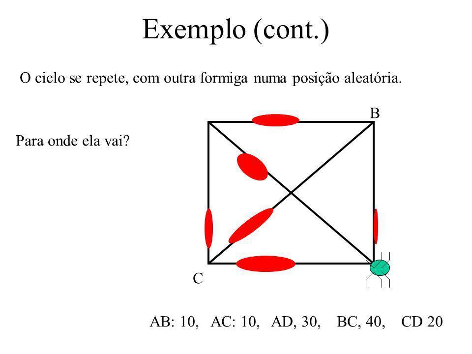Exemplo (cont.) AB C D AB: 10, AC: 10, AD, 30, BC, 40, CD 20 Em seguida, o feromônio de todas as ligações é decrementado um pouco, modelando o decaime