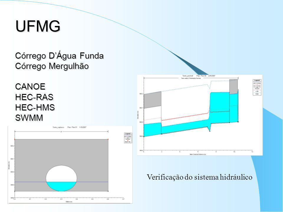 UFMG Córrego DÁgua Funda Córrego Mergulhão CANOE HEC-RAS HEC-HMS SWMM Verificação do sistema hidráulico