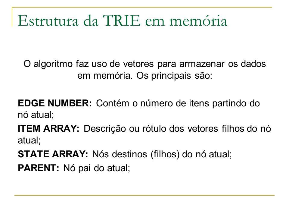 Estrutura da TRIE em memória O algoritmo faz uso de vetores para armazenar os dados em memória. Os principais são: EDGE NUMBER: Contém o número de ite