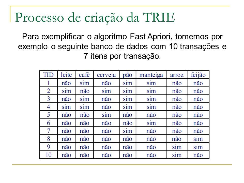 Processo de criação da TRIE Para exemplificar o algoritmo Fast Apriori, tomemos por exemplo o seguinte banco de dados com 10 transações e 7 itens por